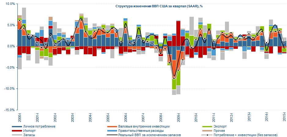 США: роста не получилось…