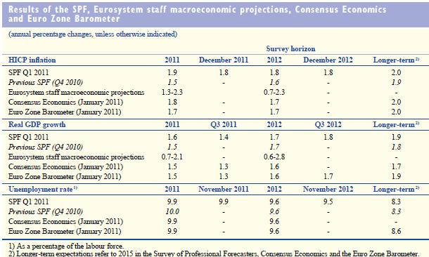 КОМПИЛЯЦИЯ (3-11 февраля) :: ФРС и QE2: что вижу - то пою