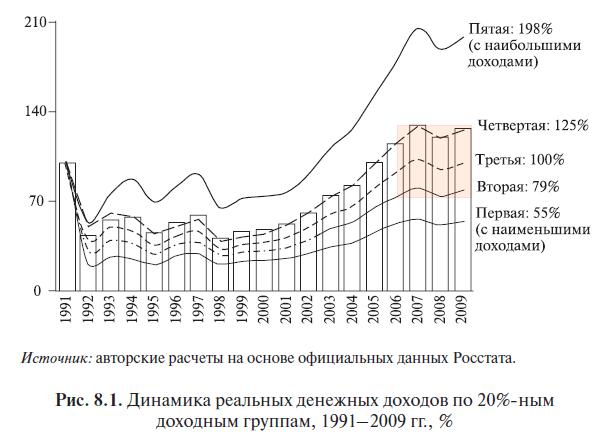 """... лет """"реформ"""" в России ... нефть наше всё: ugfx.livejournal.com/713252.html"""