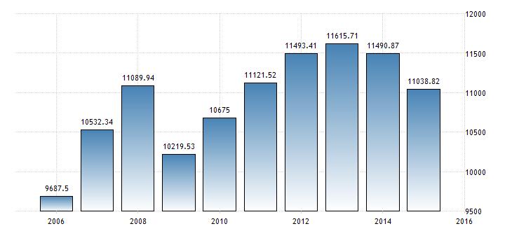 russia-gdp-per-capita