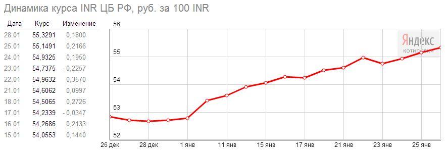курс индийской рупии