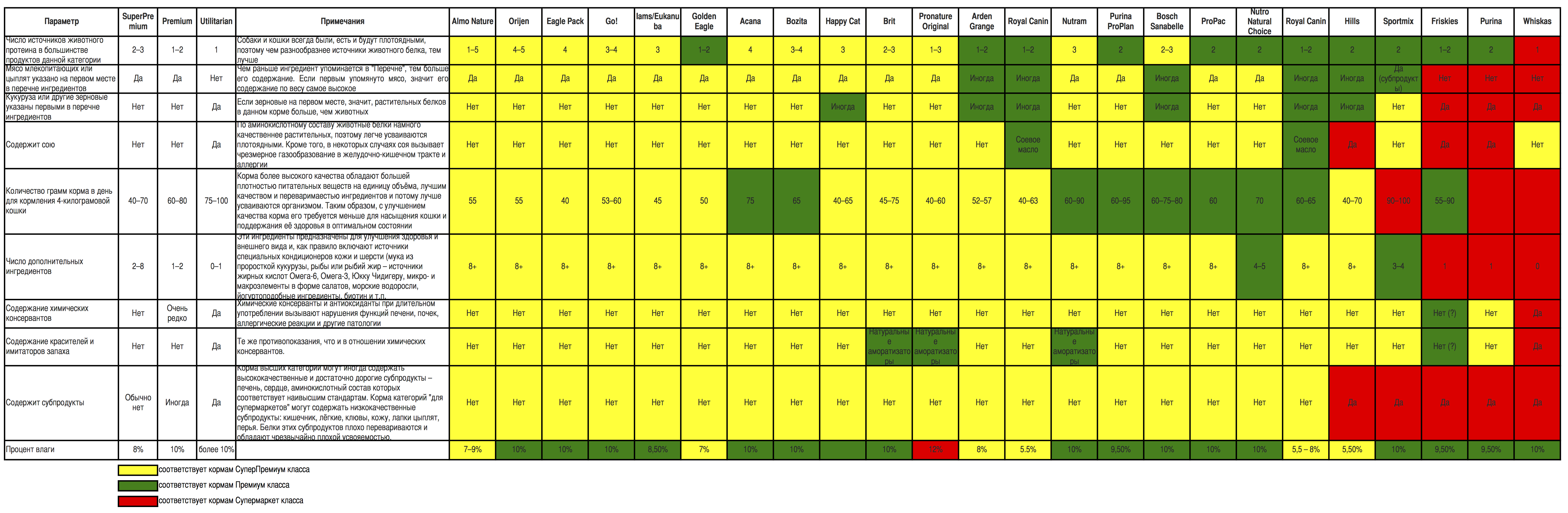Таблица сравнения кошачьих кормов Sheet1