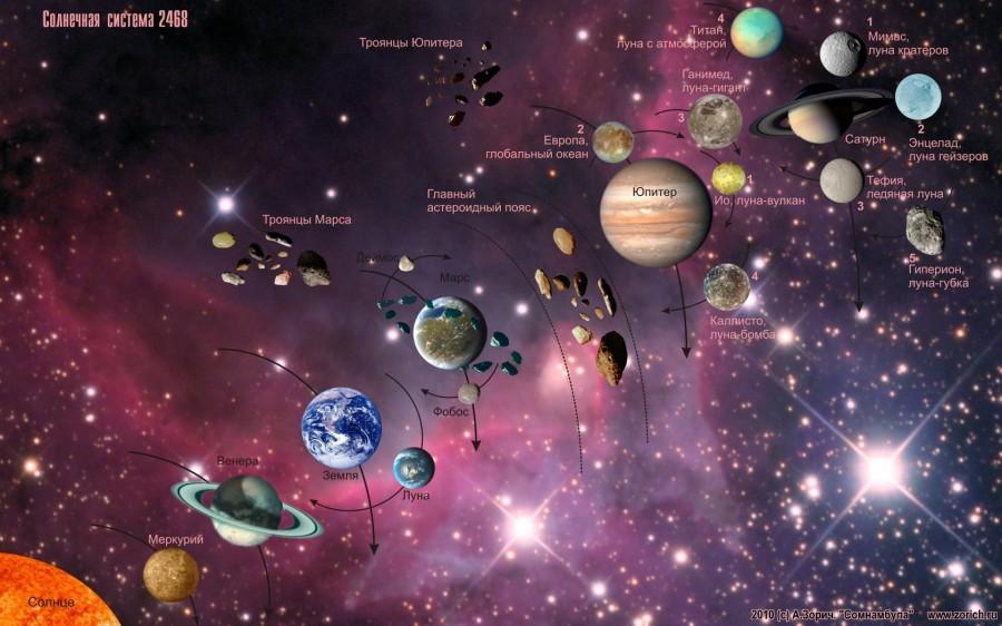 Насколько широко распространены Солнечные системы, подобные нашей?