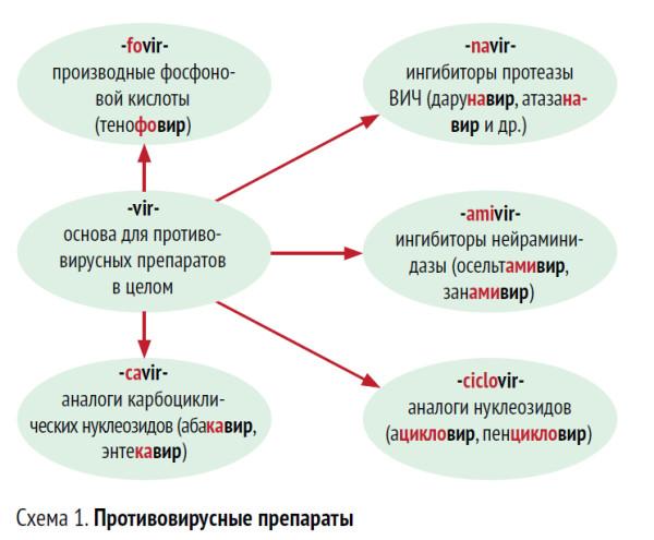 Международные названия лекарств
