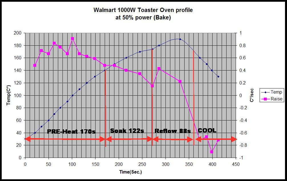wallmart-oven-profile