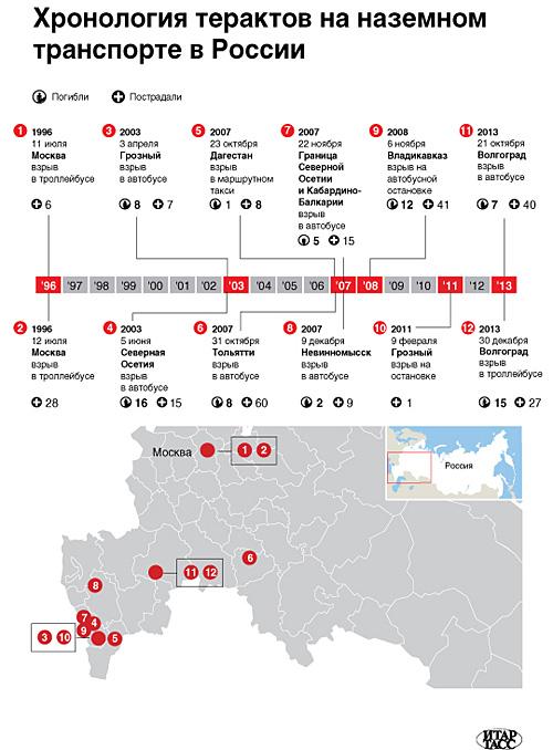 Хронология терактов в наземном транспорте РФ