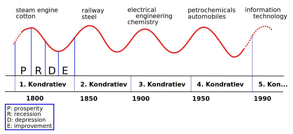 Kondratieff_Wave