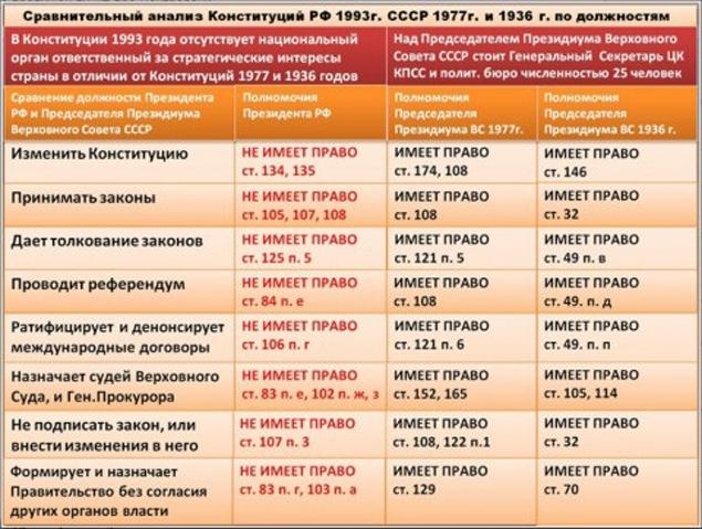 конституция РФ СССР 1936 полномочия