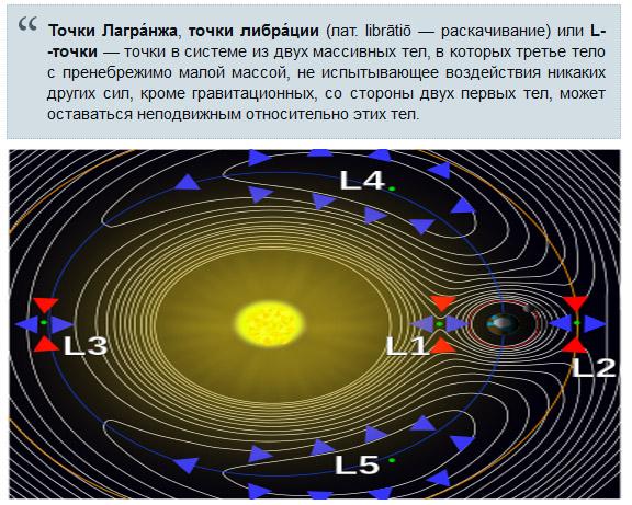 окрестность точки вибрации системы Земля — Луна
