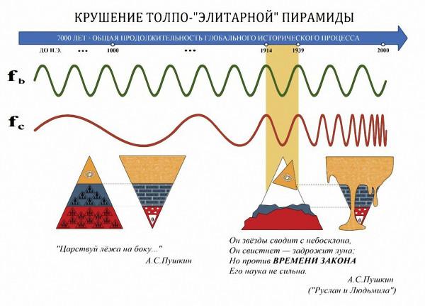Krushenie_tolpo_elitarnoy_piramidy