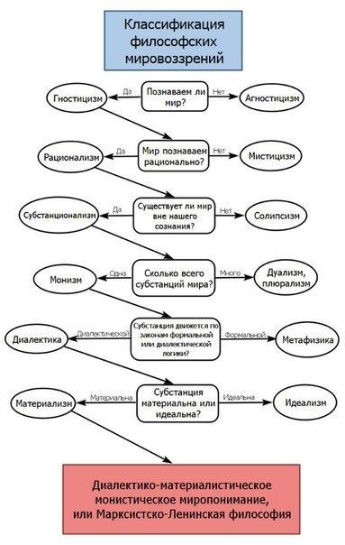 Классификация философских мировоззрений от плазменных марксистов