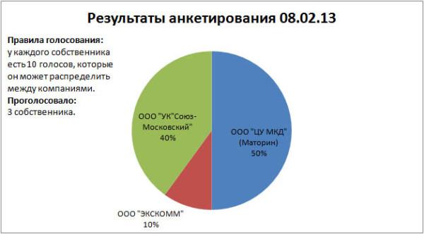 2013_02_08 Результаты анкетирования