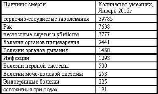 Табл_смерности_укр