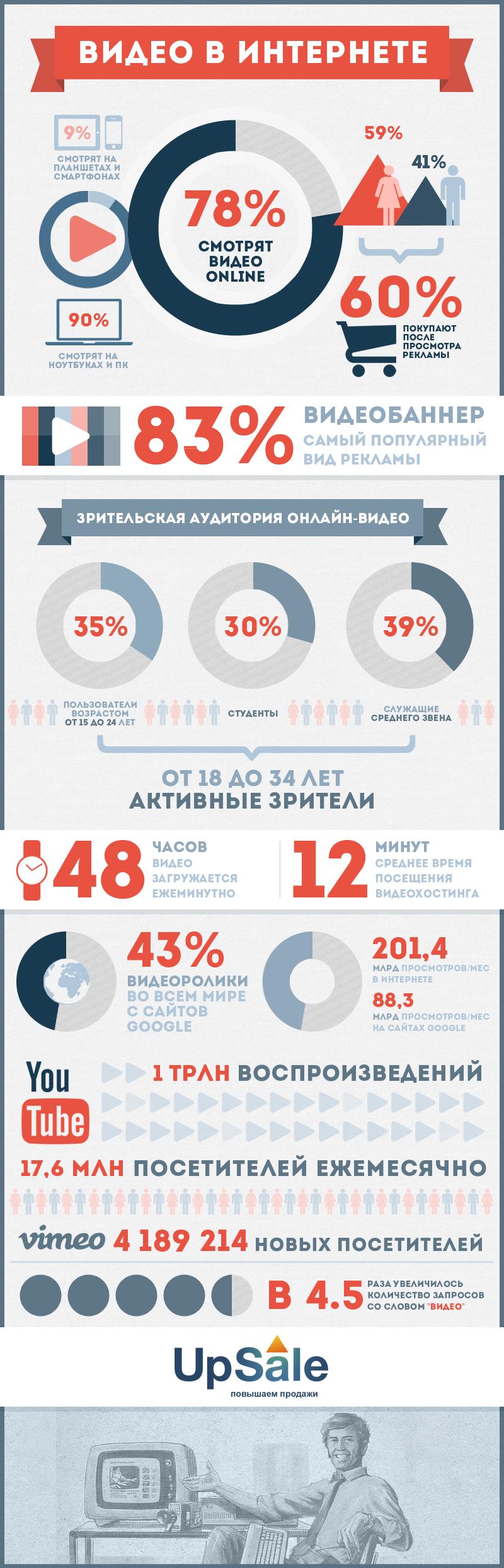 UpSale_инфографика