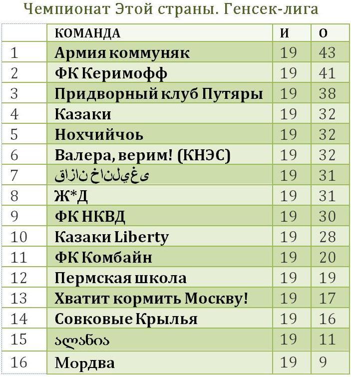 таблица генсек-лиги