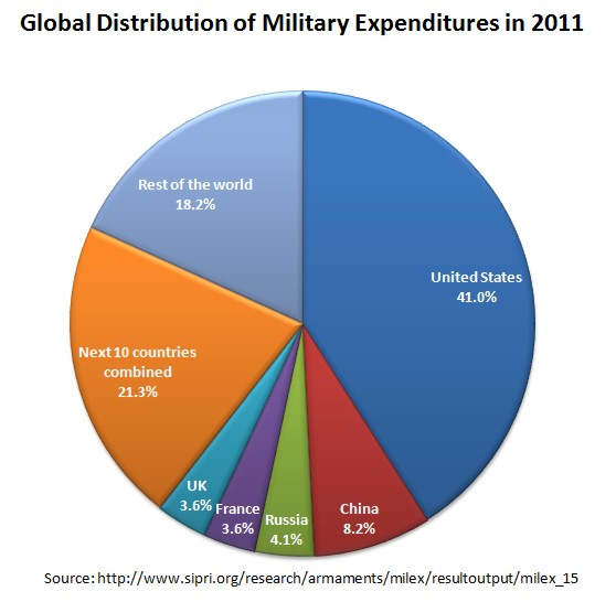 Global distribution of military expenditures