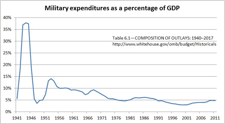 Military expenditures as a percentage of GDP