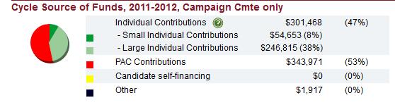 Susan_Davis_campaign_sources