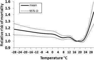 Относительная смертность в зависимости от температуры воздуха