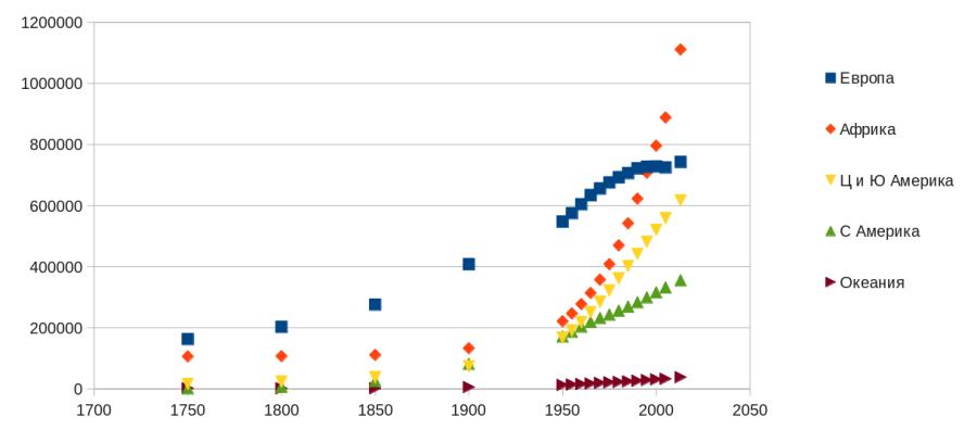 Таблица населения1750-2013