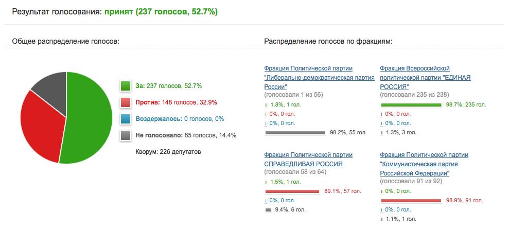 пошаговая обсуждение поправок ук рф в государственной думе Музеям Московского Кремля