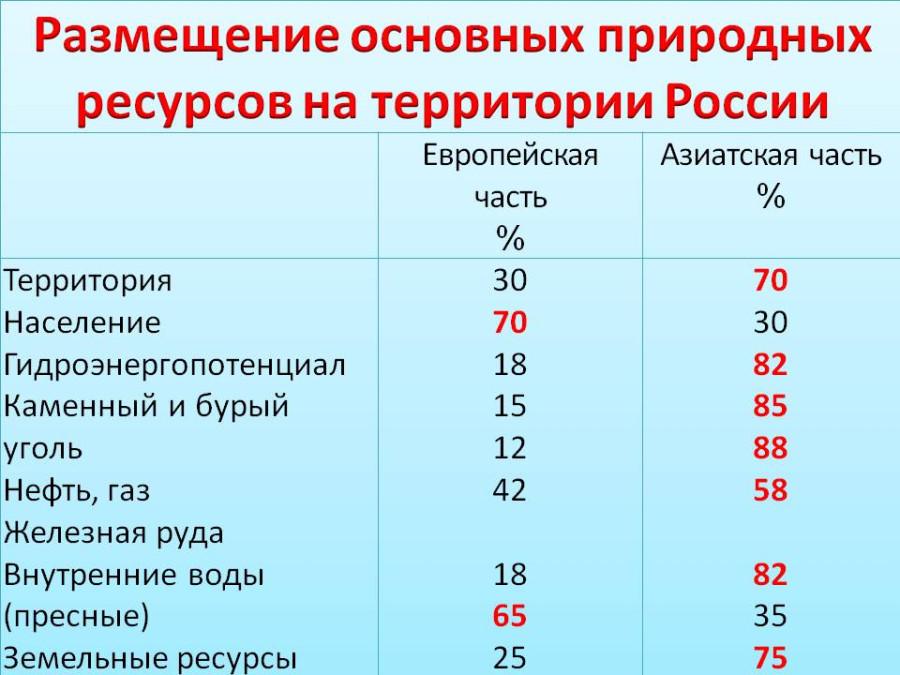 0011-011-Prirodnye-resursy-Rossii