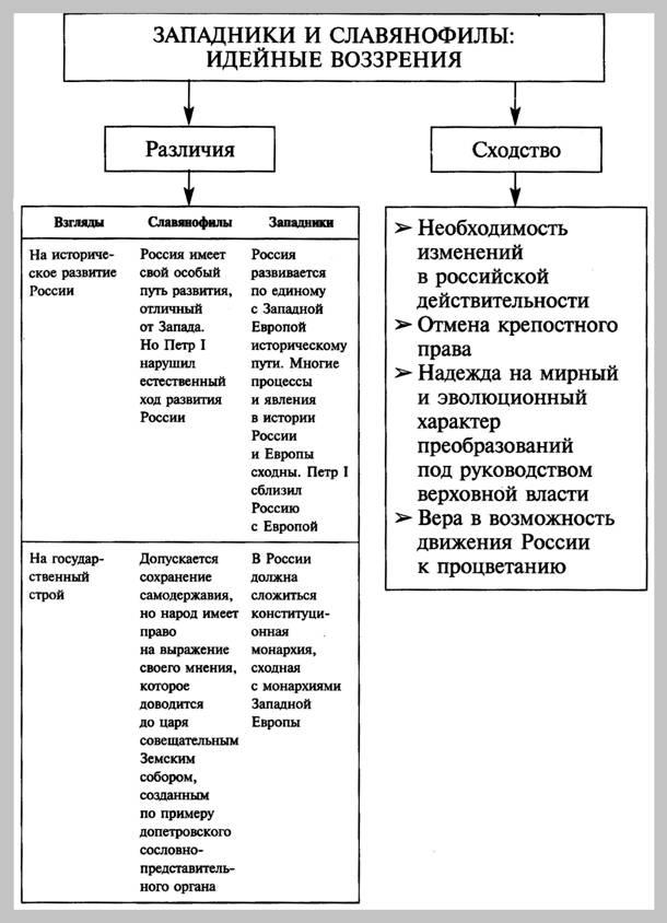 Спор славянофилов и западников эссе 2291