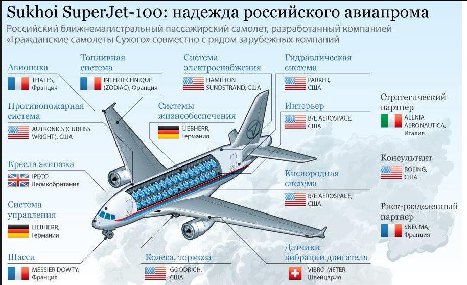 США заблокировали поставки в Иран российских самолетов Sukhoi Superjet - Цензор.НЕТ 1942
