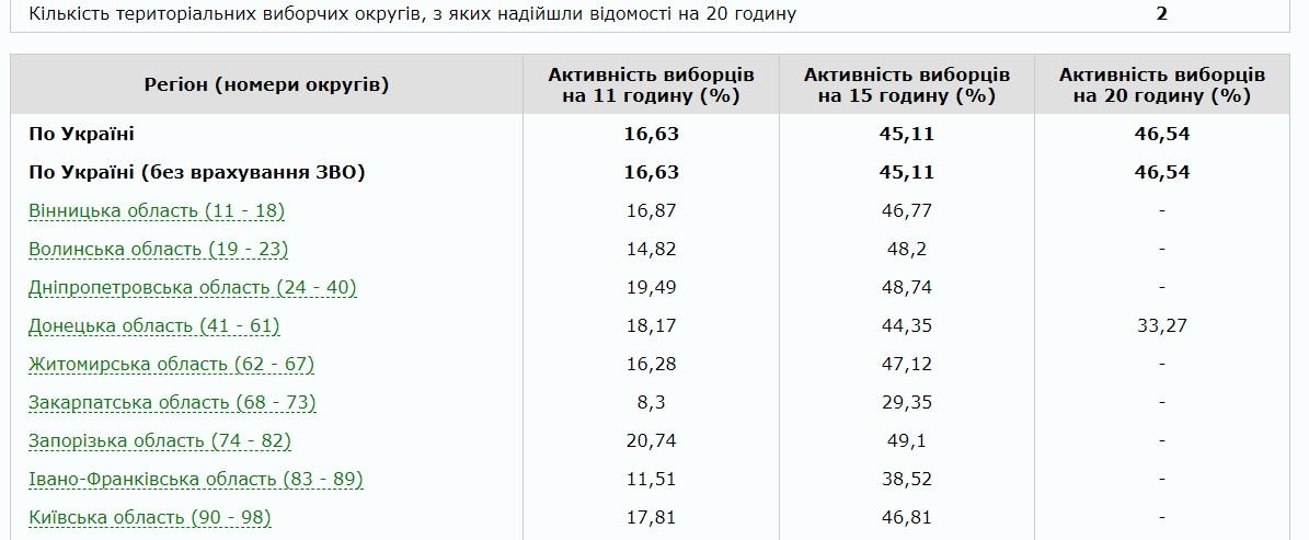 Вибори президента України відбулися без системних порушень, - глава ЦВК Сліпачук - Цензор.НЕТ 1983