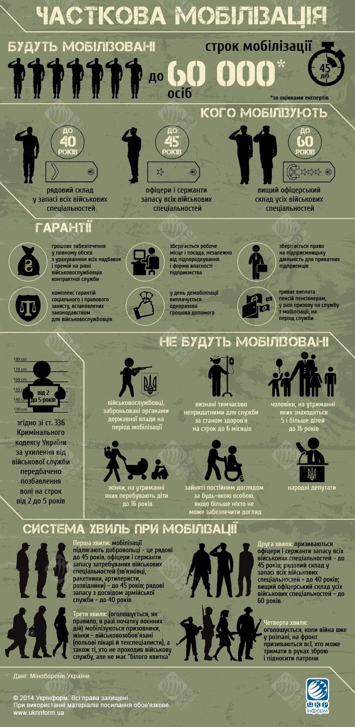 4 волна всеобщей мобилизации в Украине