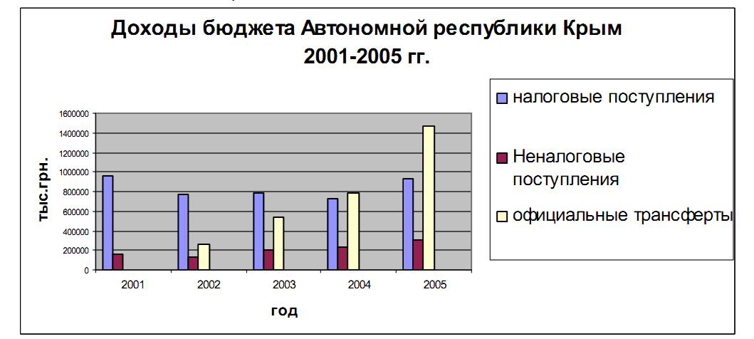 крым_бюджет