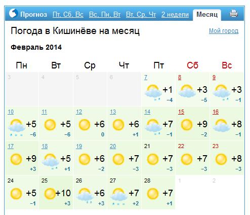 прогноз погоды на февраль