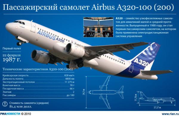 Самолёт Аэробус 320-200