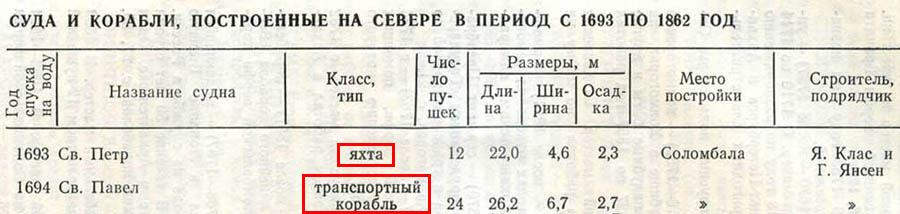 Быховский_список_фр900