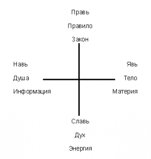 Славянское мировоззрение. Опыт и практика.