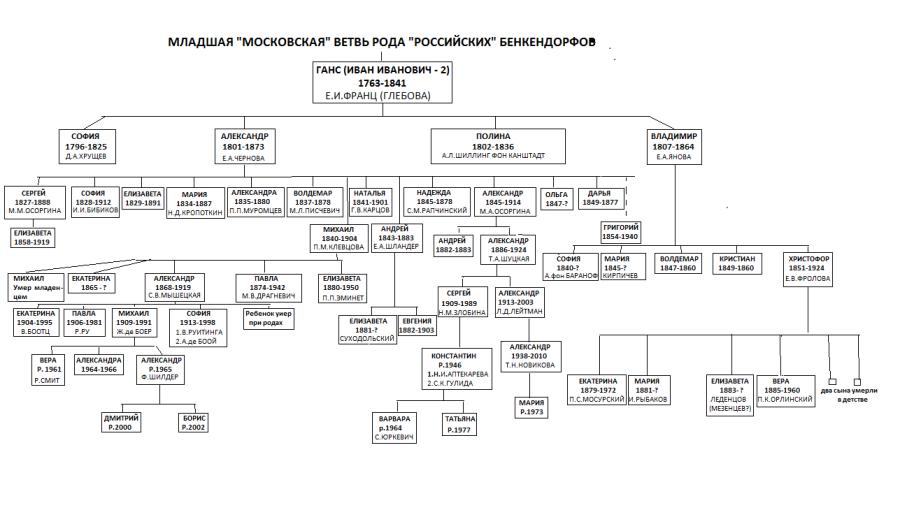 МЛАДШАЯ ВЕТВЬ (2).png
