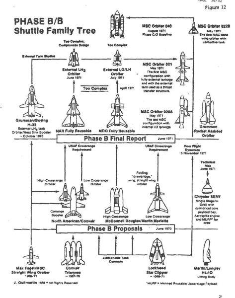 Краткая история создания Спейс Шаттла