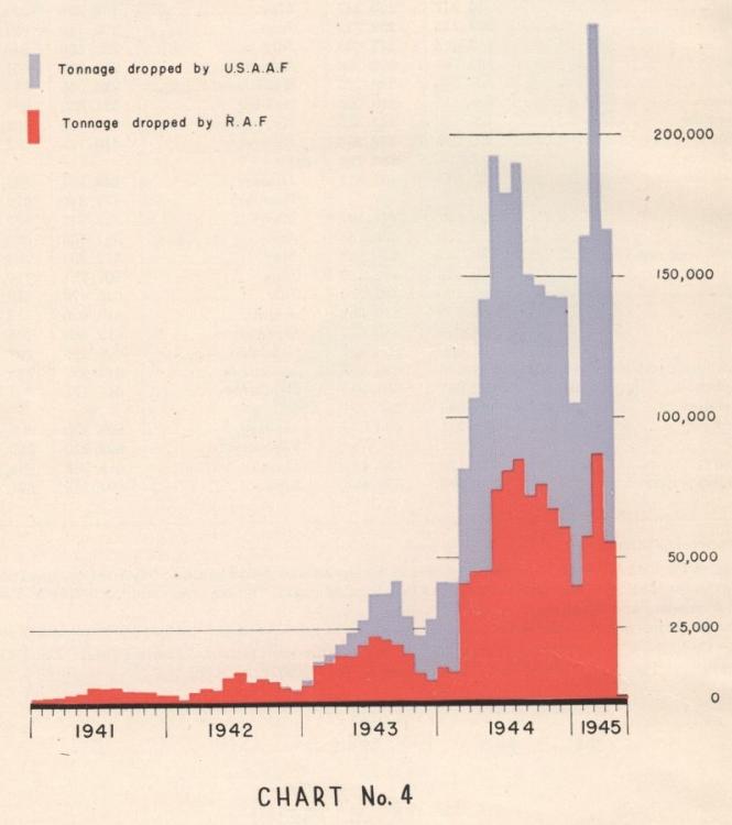 Cтратегические бомбардировки и экономика нацистской Германии