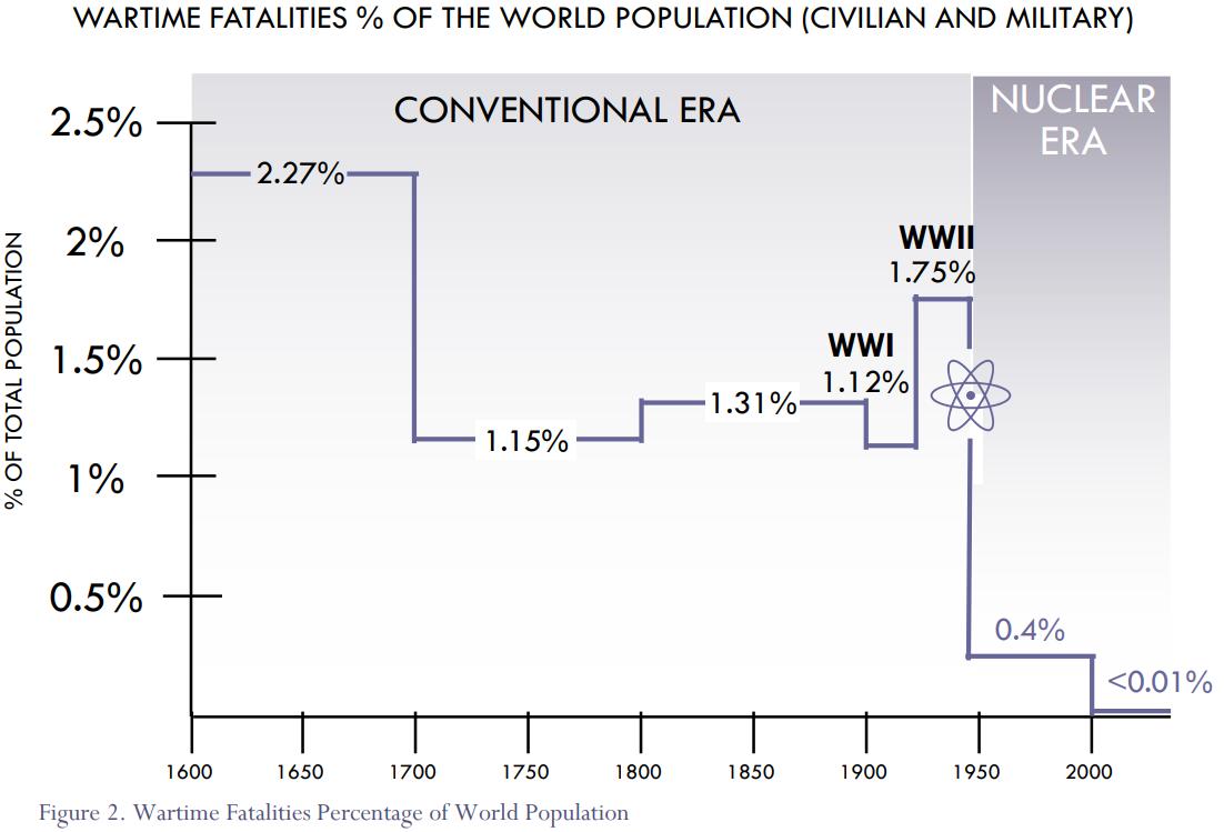 Многозначительные изменения в морском компоненте ядерной триады США
