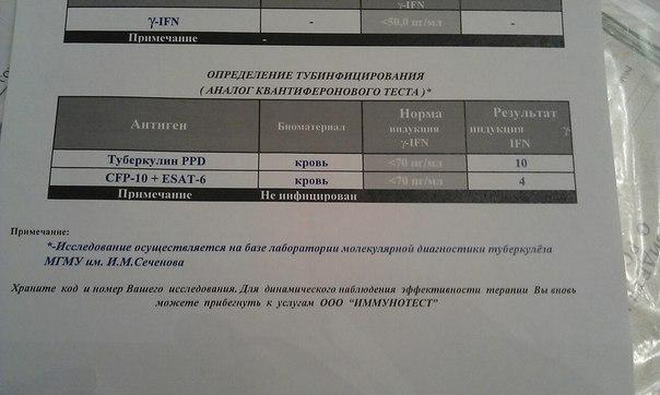 Квантифероновый тест в санкт-петербурге - 43a