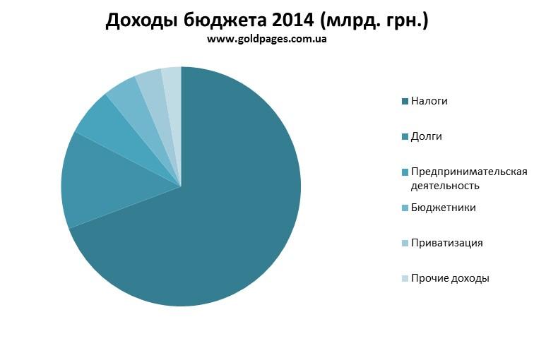 С начала года местные бюджеты Луганщины получили более 280 млн.грн.