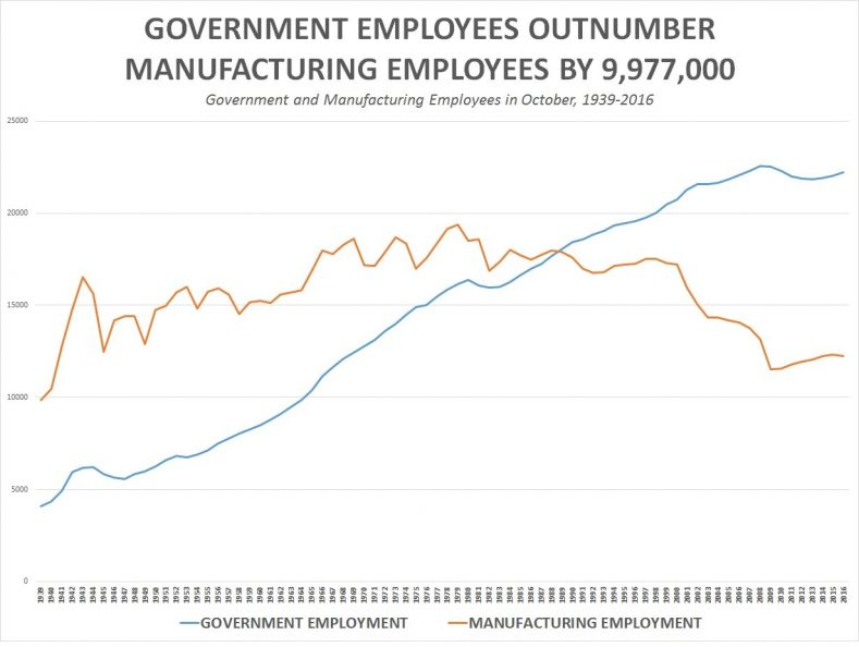 government_employees-chart