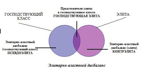 Элитарно-властный дисбаланс