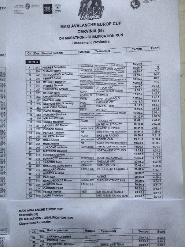 World events: Квалификация Maxiavalanche в Червинии