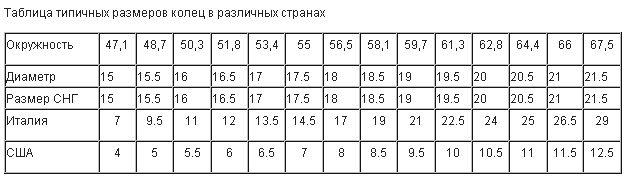 afd871c12008aa Импортные и российские размеры колец: vanilla_items — LiveJournal