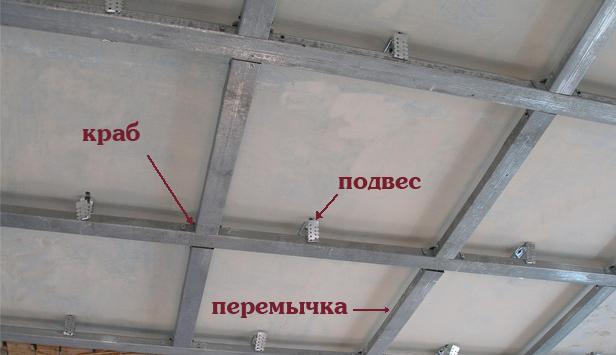 Потолки и стены из гипсокартона своими руками