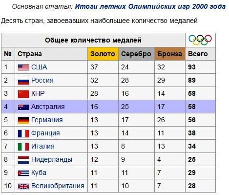 олимпиада2000
