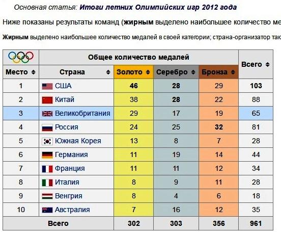 олимпиада2012