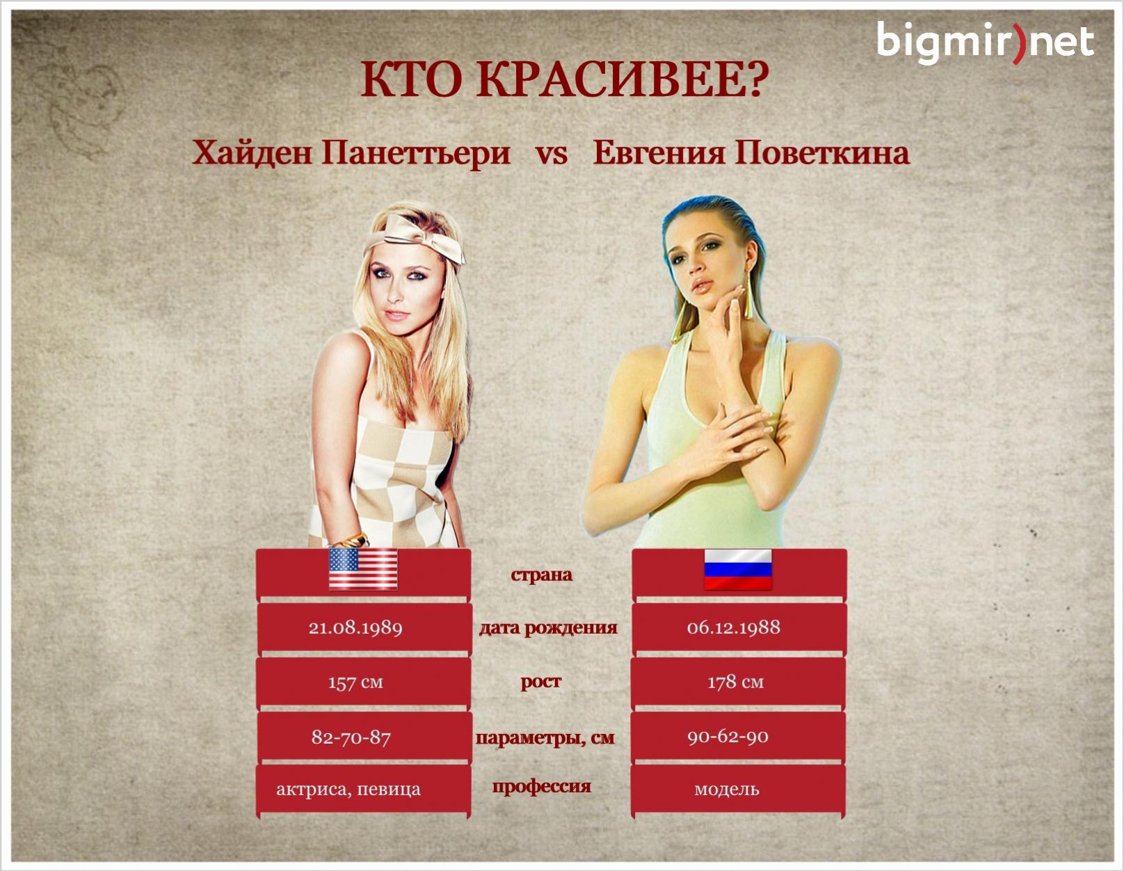 Кличко vs Поветкин. Чья девушка красивее?