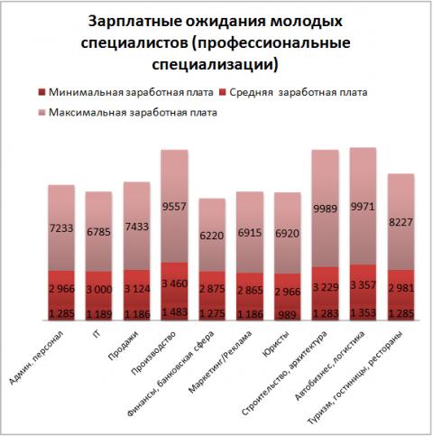 Украинцы готовы работать за 1200 гривен в месяц